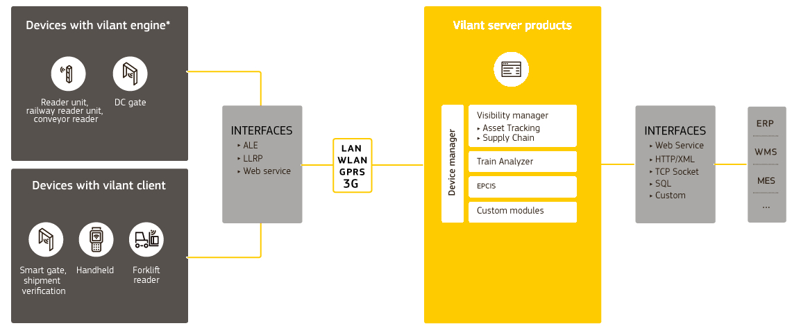 Turck Vilant Systems Software Architecture