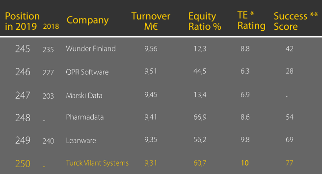 Turck Vilant Systems among largest Finnish ICT companies