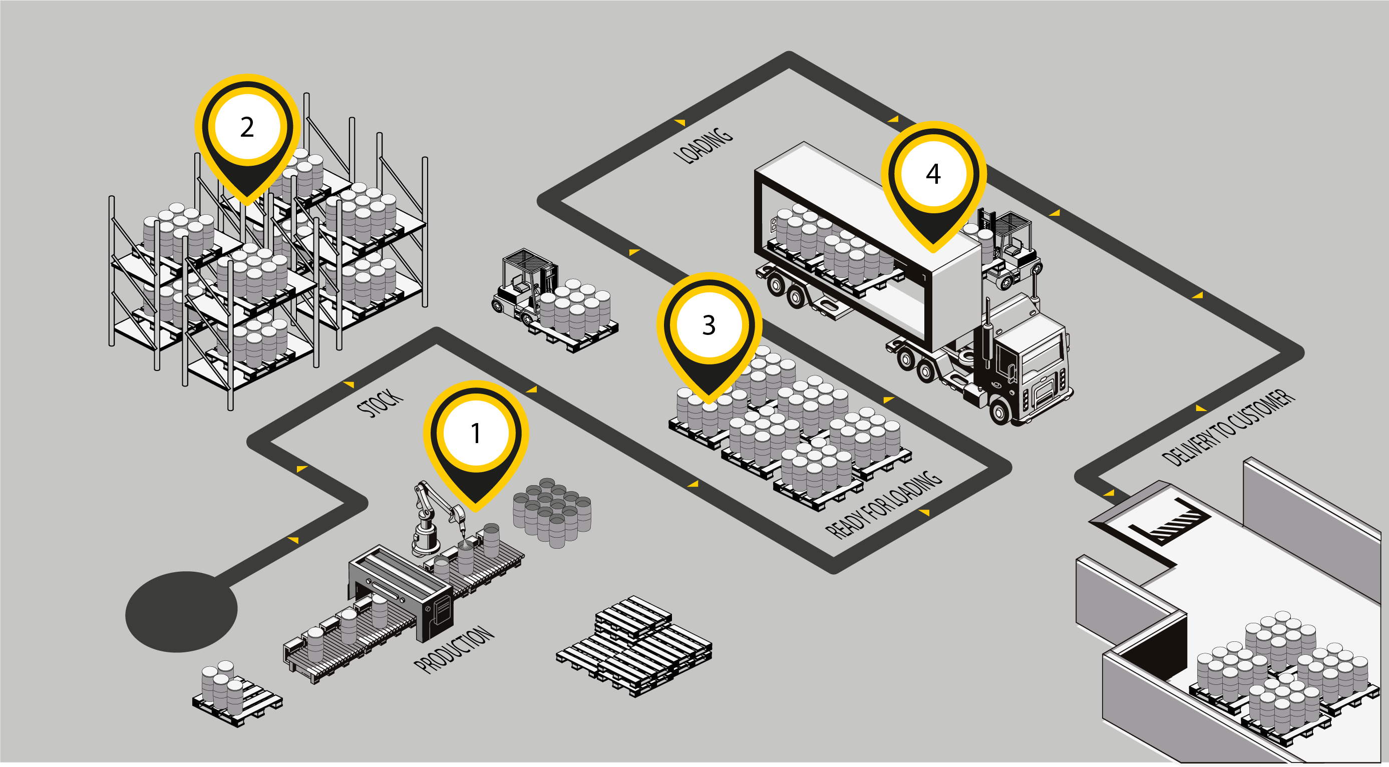 Inventory Tracking in warehouses with the help of RFID